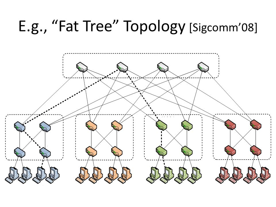 E.g., Fat Tree Topology [Sigcomm'08]